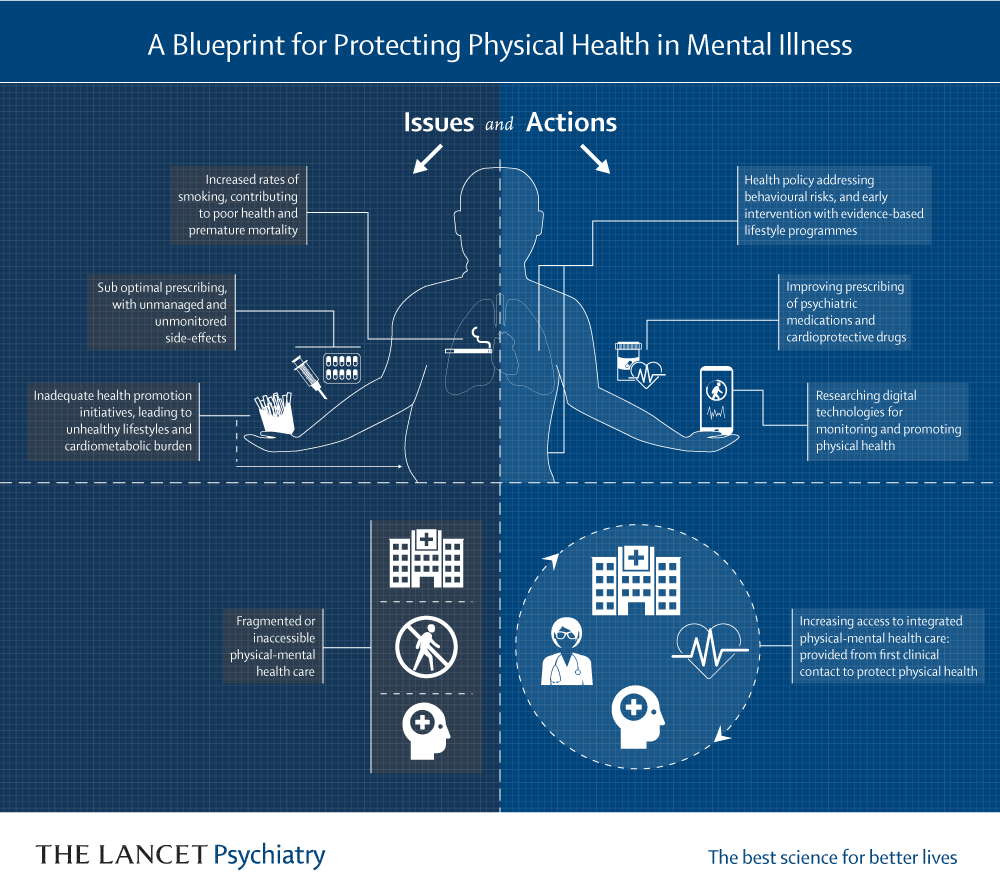 Blueprint: protecting the physical health of people with mental ill-health